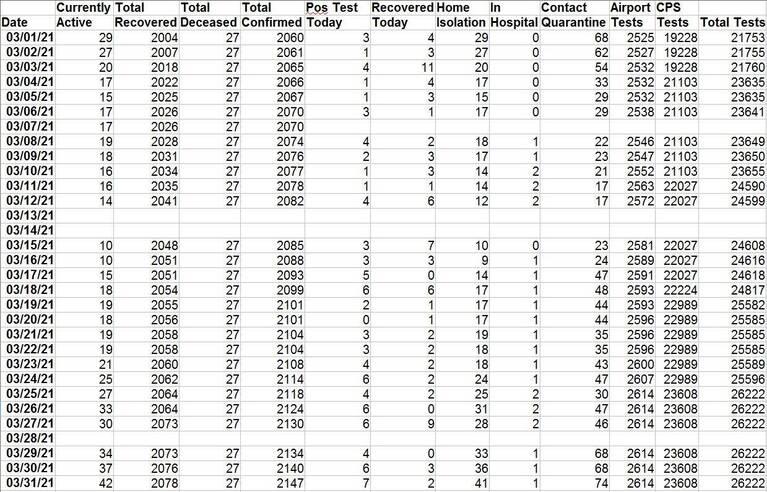 SXM Covid Data March 2021.JPG